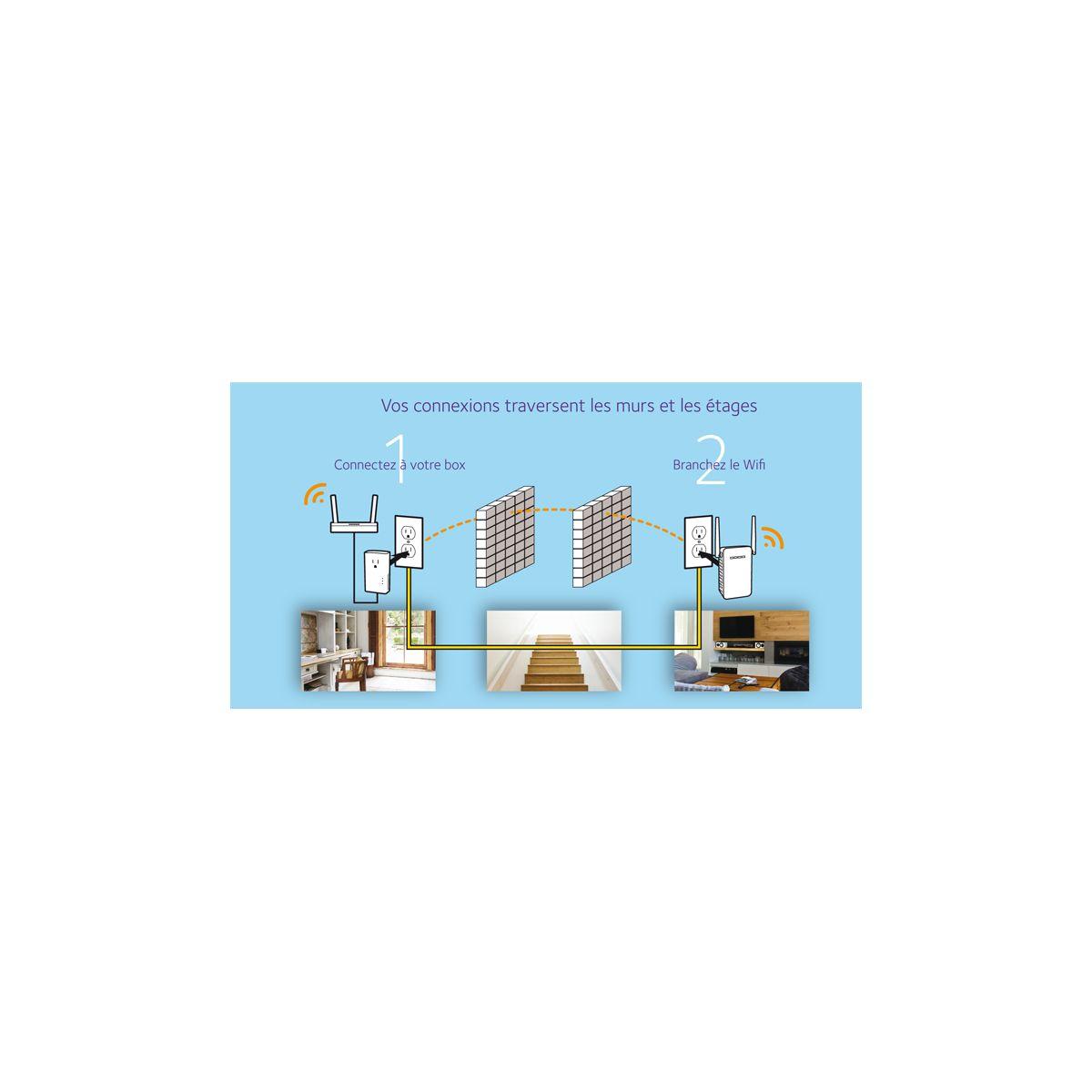 netgear plpw1000 100frs kit cpl wifi 1000 avec prise. Black Bedroom Furniture Sets. Home Design Ideas