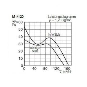 Helios Ventilateur MiniVent M1 120 avec Détecteur de mouvement.