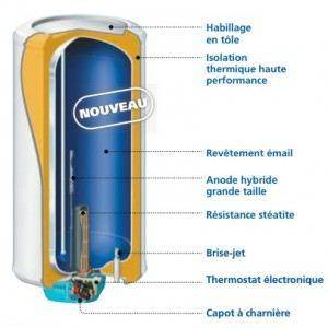 Atlantic 153110 - Chauffe-eau électrique Zeneo ACI Hybride 100L stéatite vertical mural mono