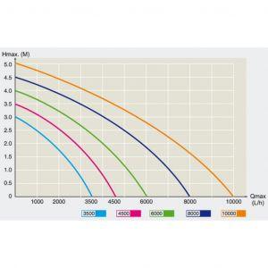 Pompe à eau de bassin filtre filtration cours d'eau eco aquarium petit étang eco 10.000 l/h (EFP 10.000)
