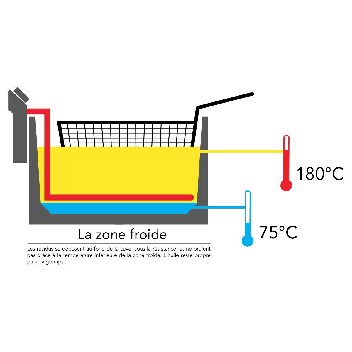 tristar fr 6937 friteuse double bac comparer avec. Black Bedroom Furniture Sets. Home Design Ideas
